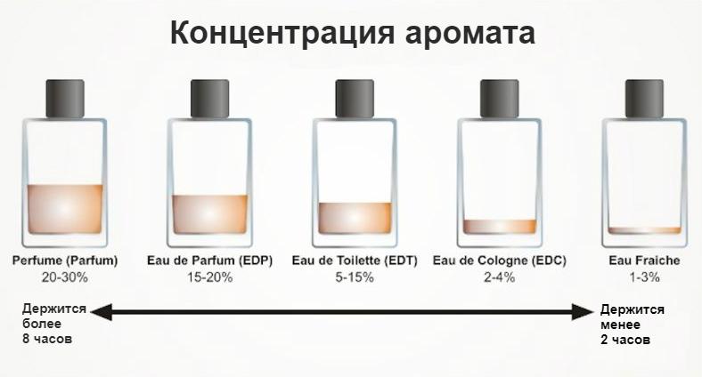 концентрация аромата в парфюме